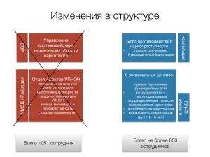 RUS Концепция БПН.002