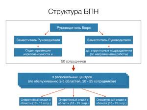 RUS Концепция БПН.003