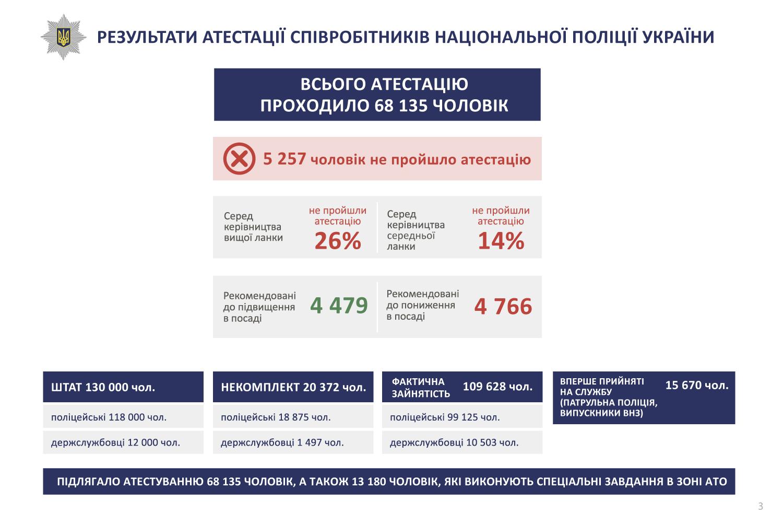 atestacia_ua_6-3